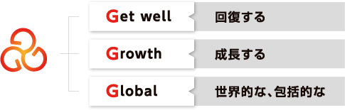 回復・成長・グローバル