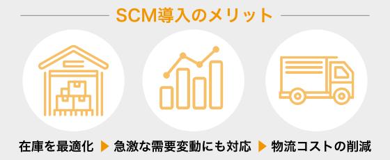 SCM再構築/適正在庫